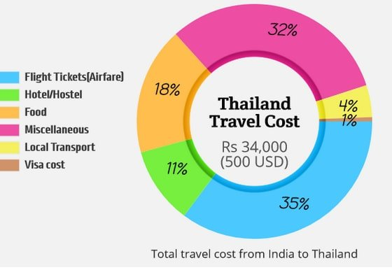Unconventional Thailand Trip From India Cost 1